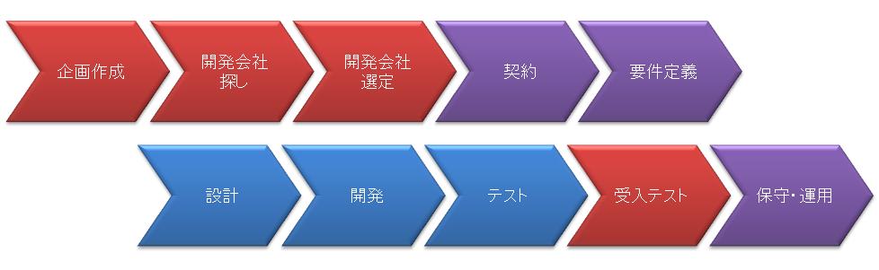 アプリ開発の手順(開発の進め方、開発プロセス)について説明します。